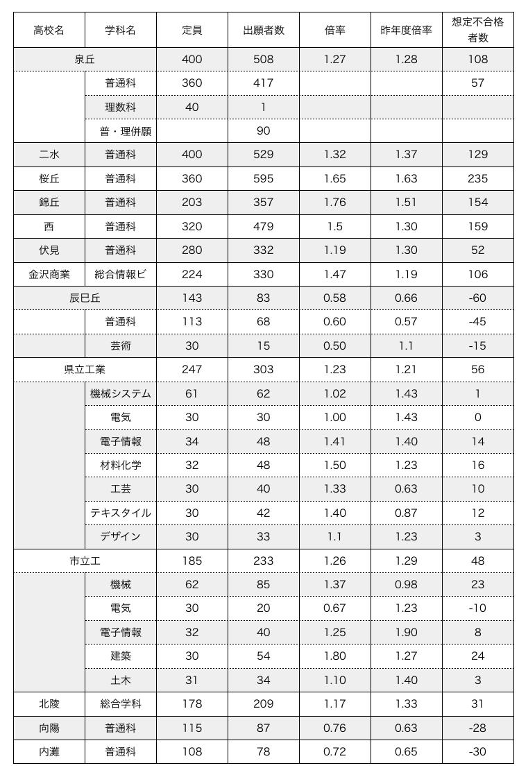 【速報】H30年度 公立高校入試 倍率速報!!