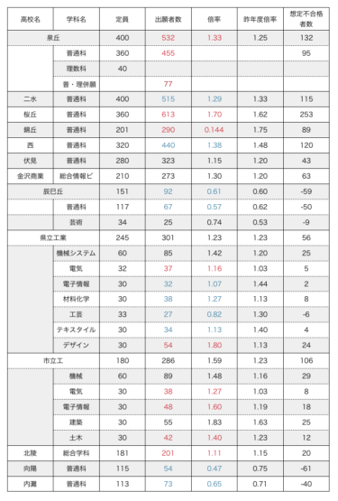 【確定!!】石川県公立高校入試 2019 倍率