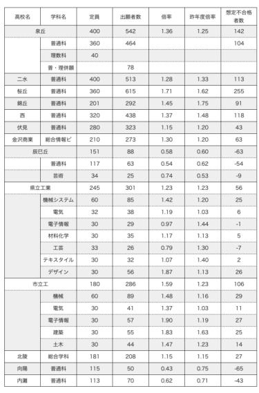 【速報】石川県公立高校入試 2019 倍率